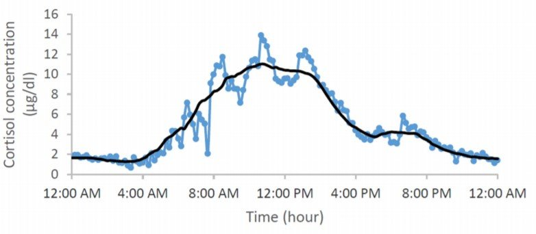 Cortisol_Daily_Levels_Graph_Final-2