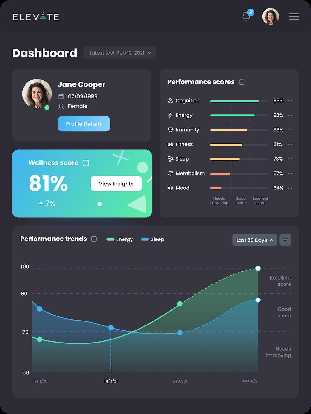 ElevateMe Dashboard App